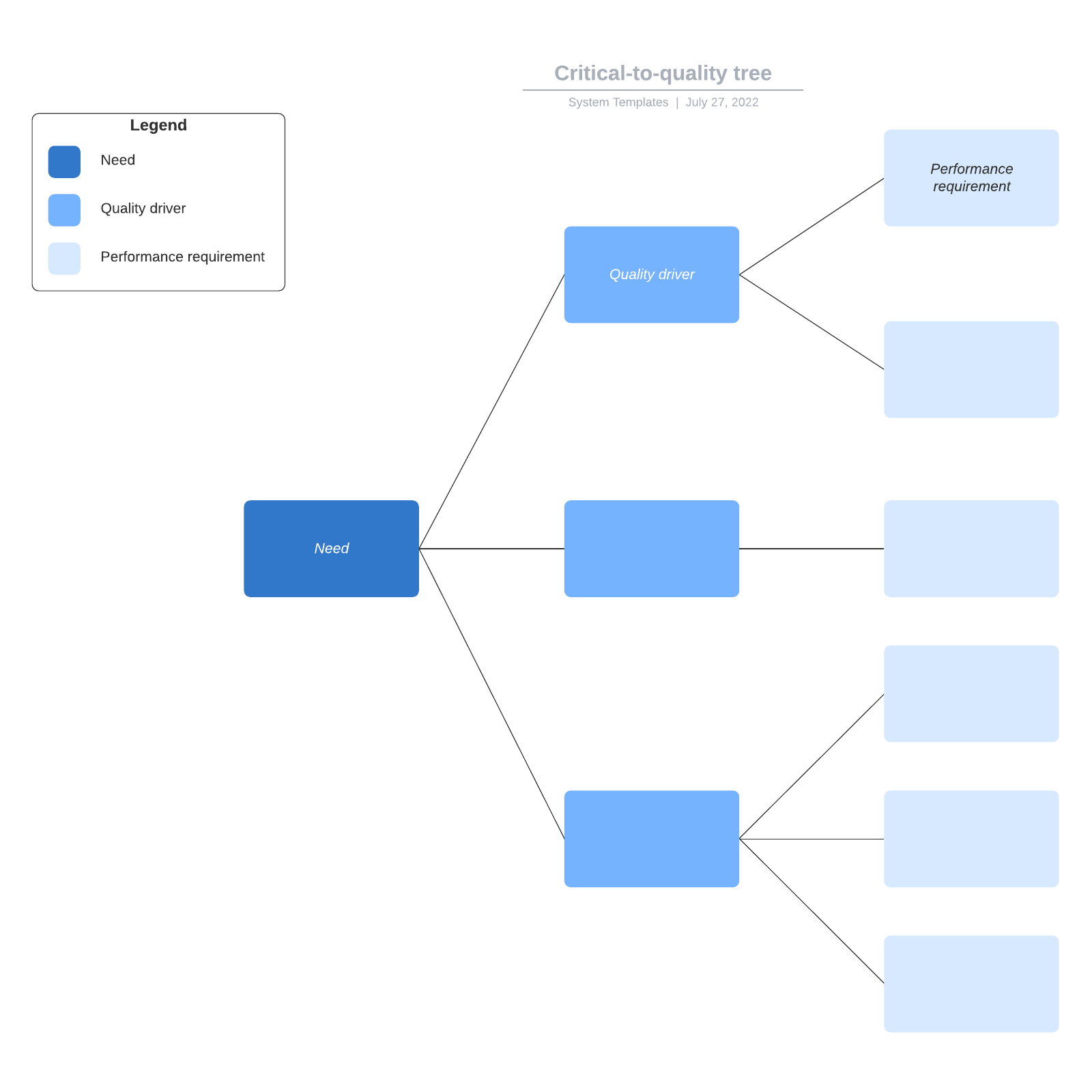 Critical-to-quality tree