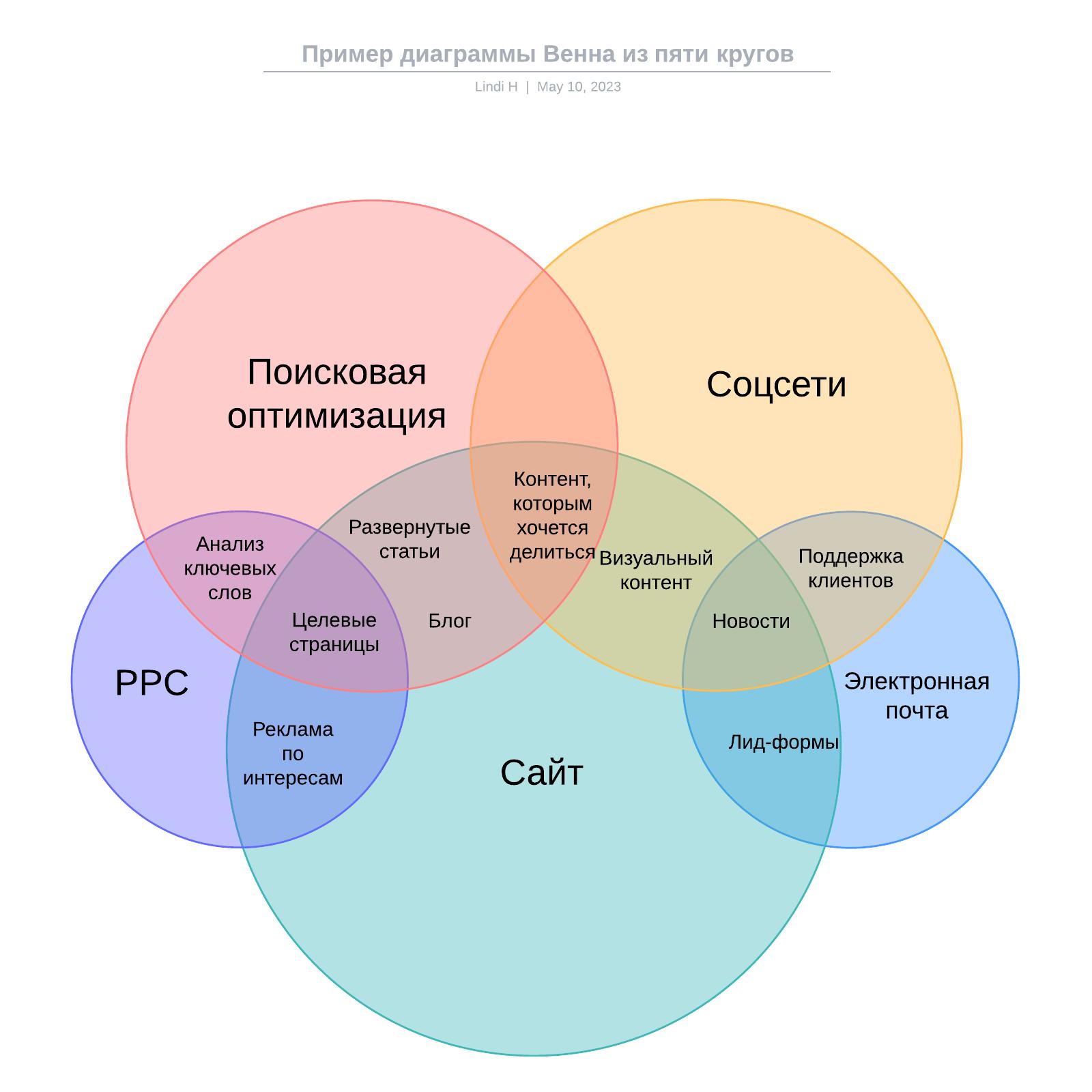 Пример диаграммы Венна из пяти кругов