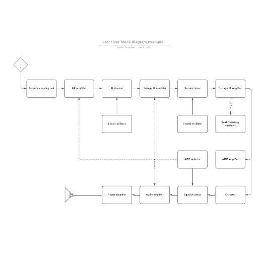 Receiver block diagram example
