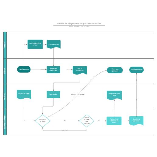 exemple de diagramme BPMN
