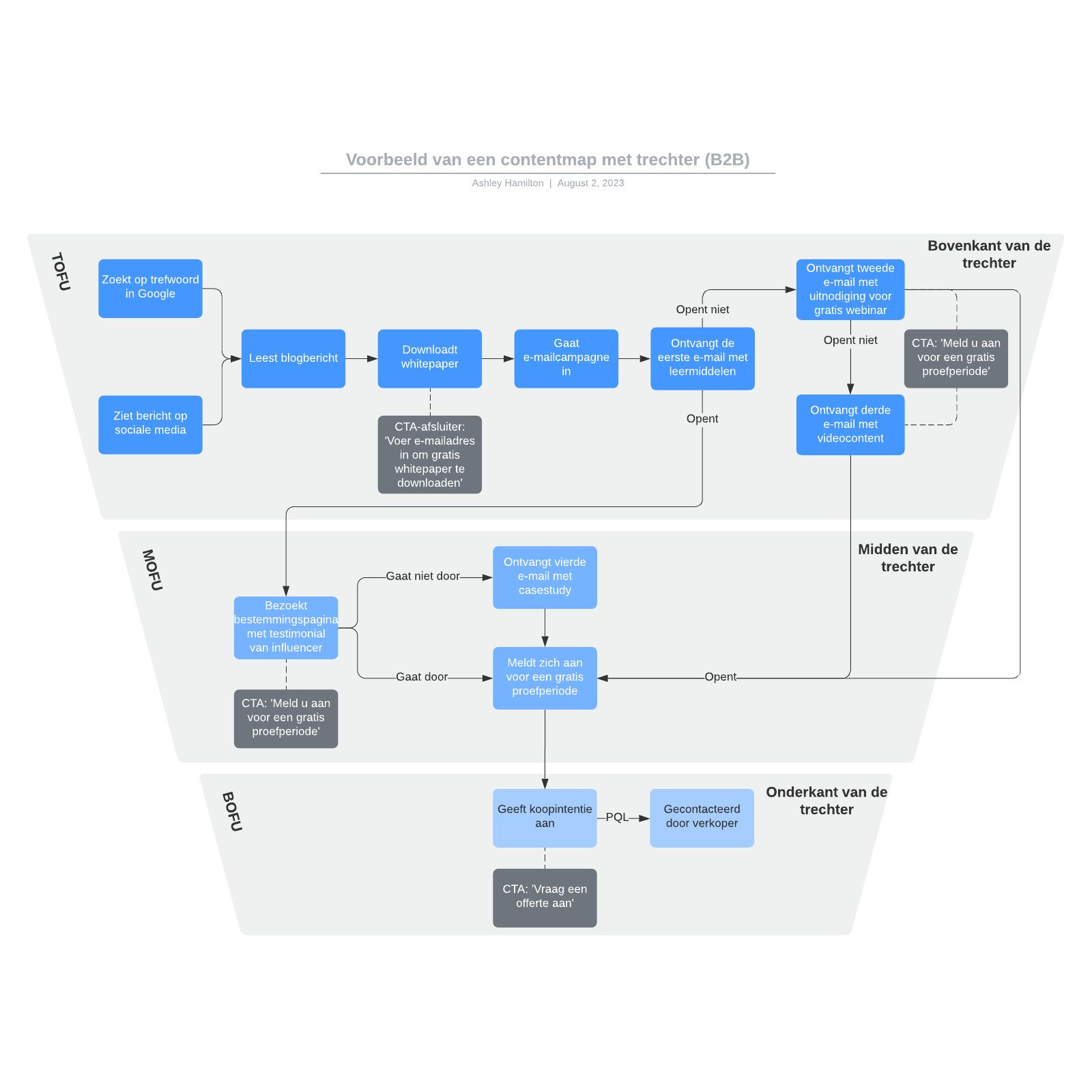 Voorbeeld van een contentmap met trechter (B2B)