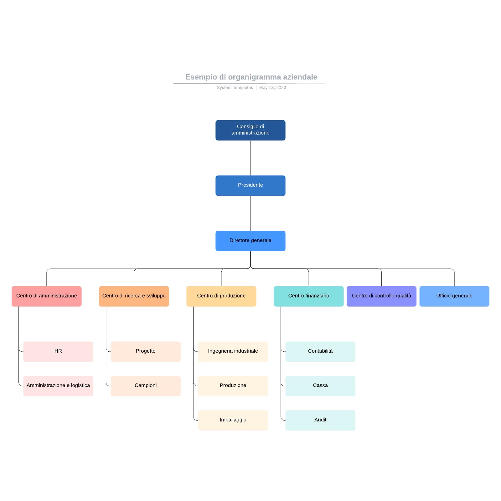 Esempio di organigramma aziendale