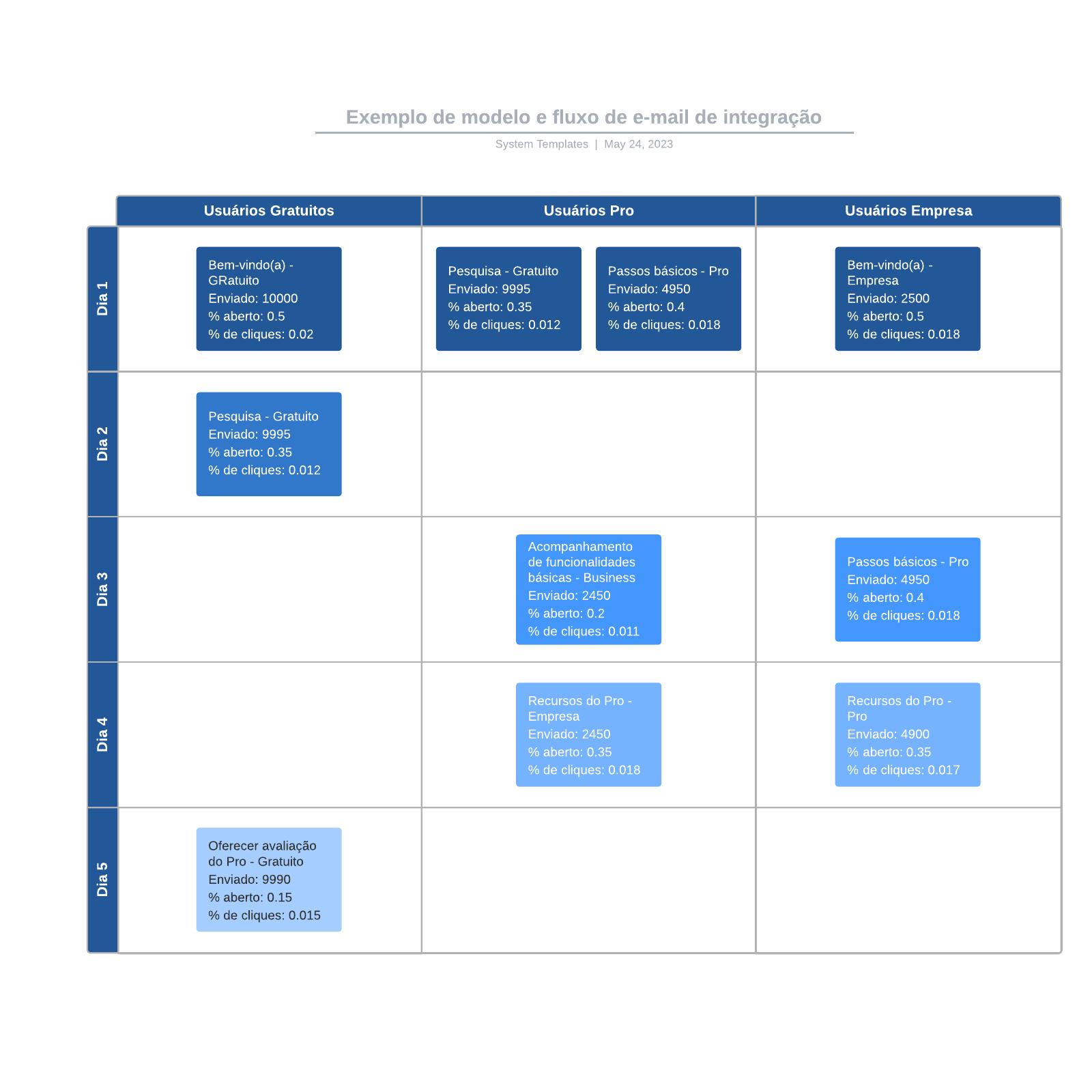 Exemplo de modelo e fluxo de e-mail de integração