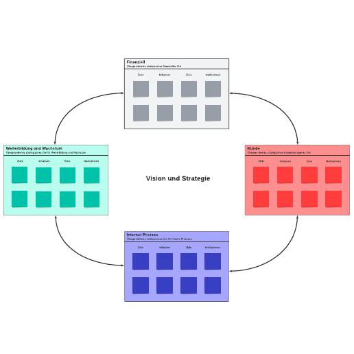 Balanced Scorecard– Beispiel