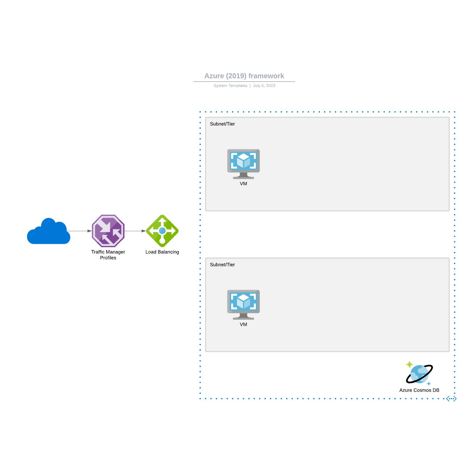 Azure (2019) framework