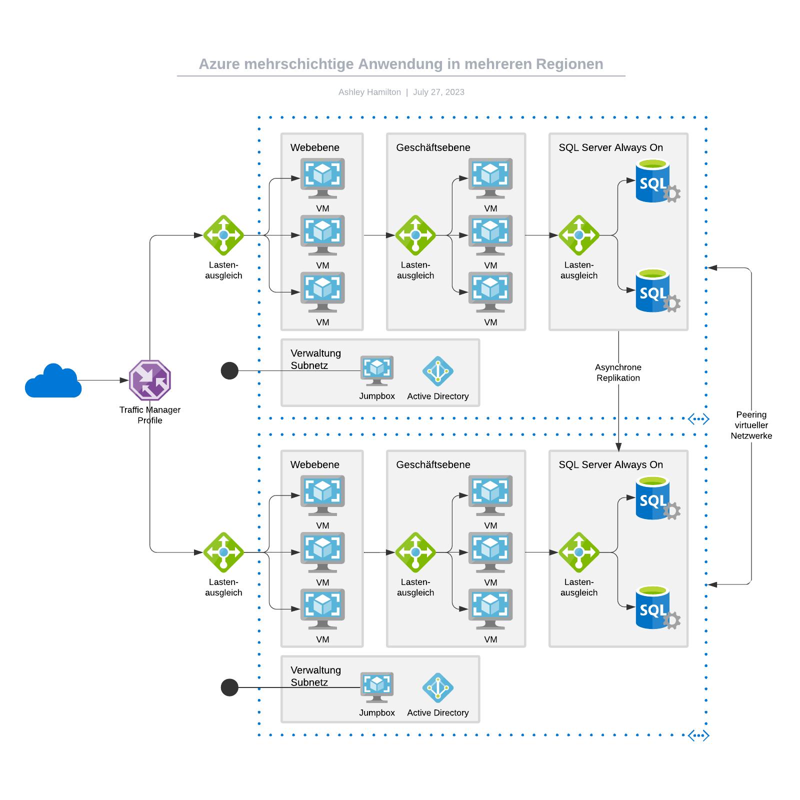 Azure mehrschichtige Anwendung in mehreren Regionen