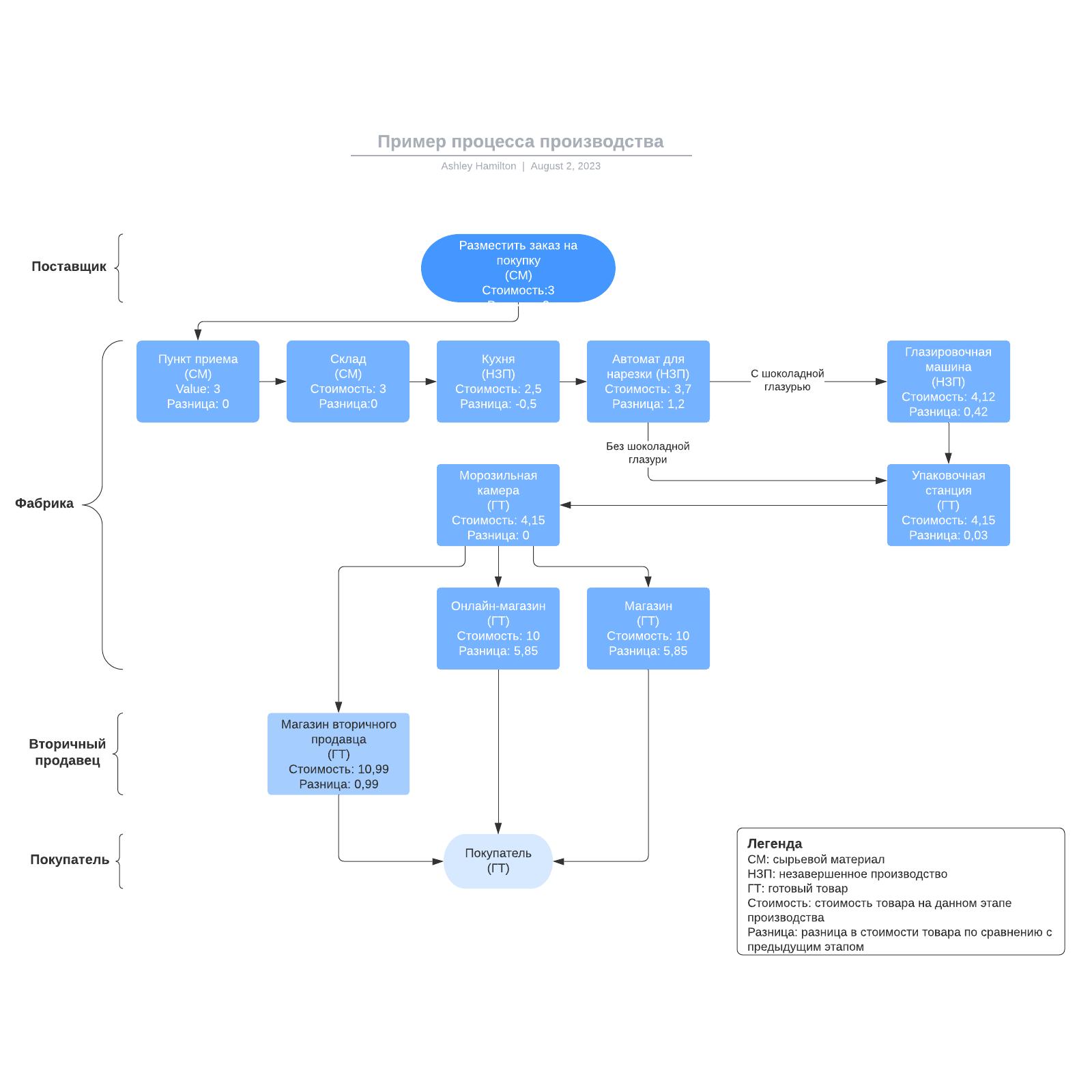 Пример процесса производства