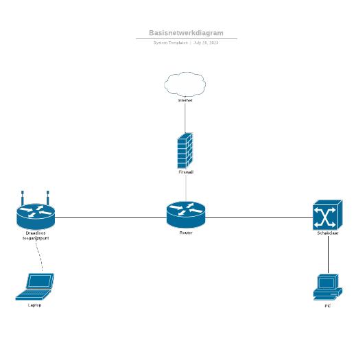 Basisnetwerkdiagram