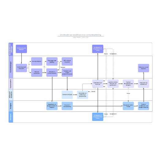 Voorbeeld van workflow voor contentmarketing