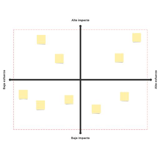 Matriz de impacto y esfuerzo