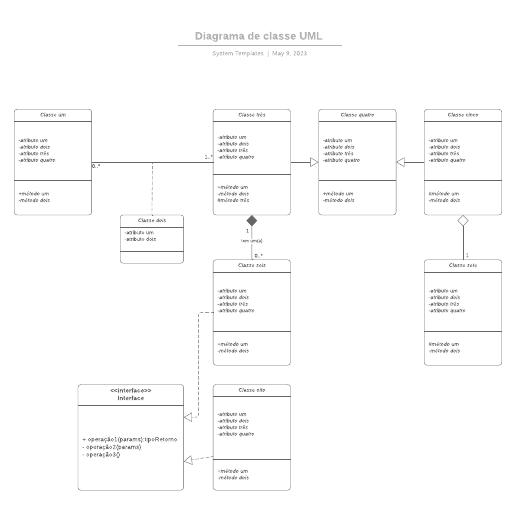 Diagrama de classe UML