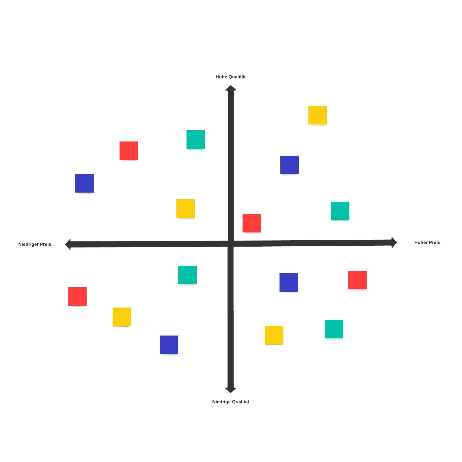 Vorlage für Wahrnehmungs-Mapping