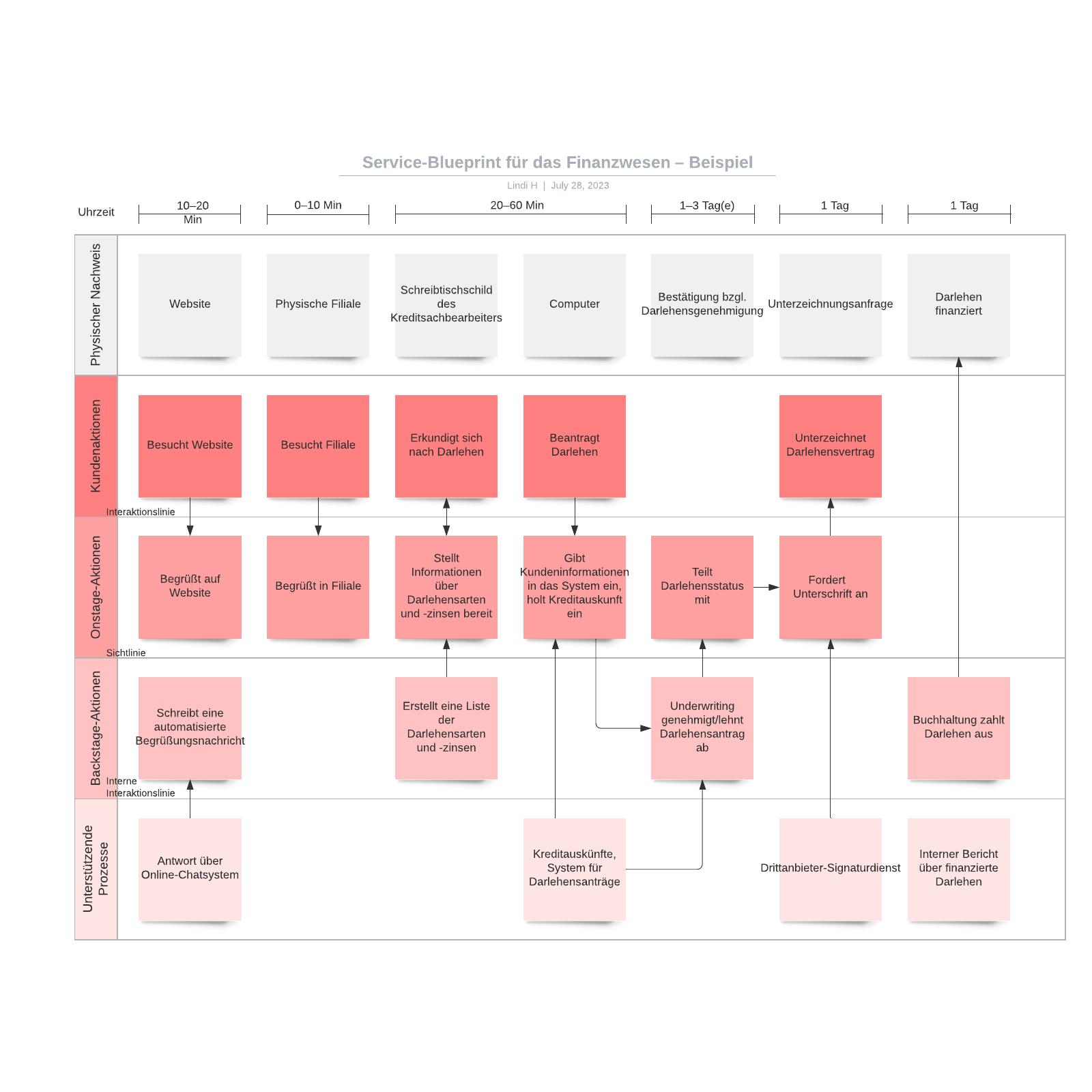 Finanzwesen Service-Blueprint – Beispiel