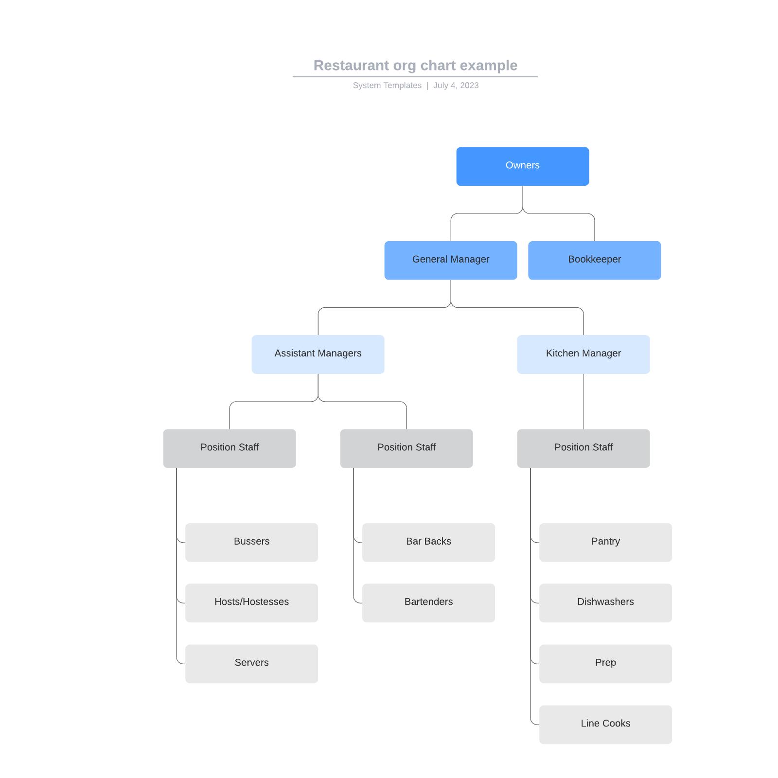 Restaurant org chart example