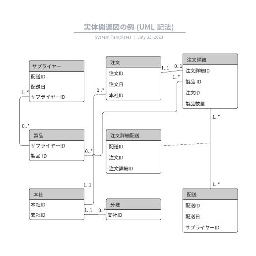 ER図作成に使用できるの例
