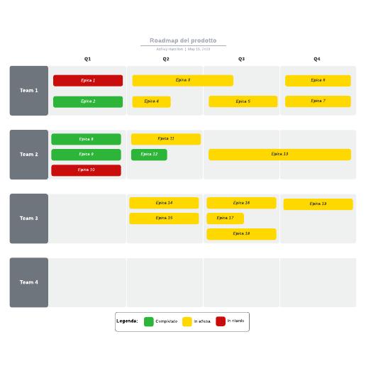 Roadmap del prodotto