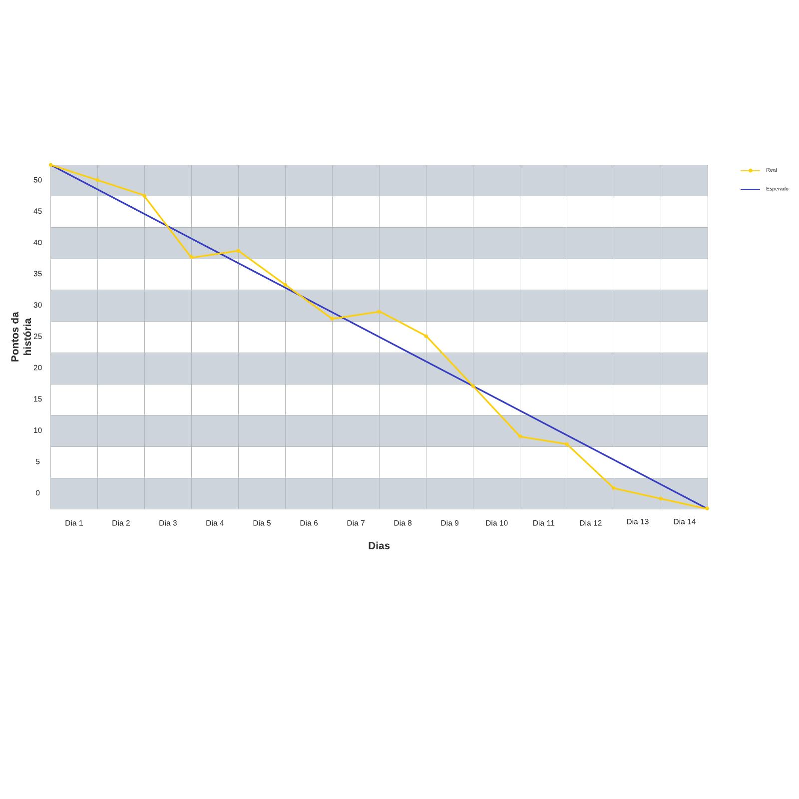 Modelo de gráfico de burndown