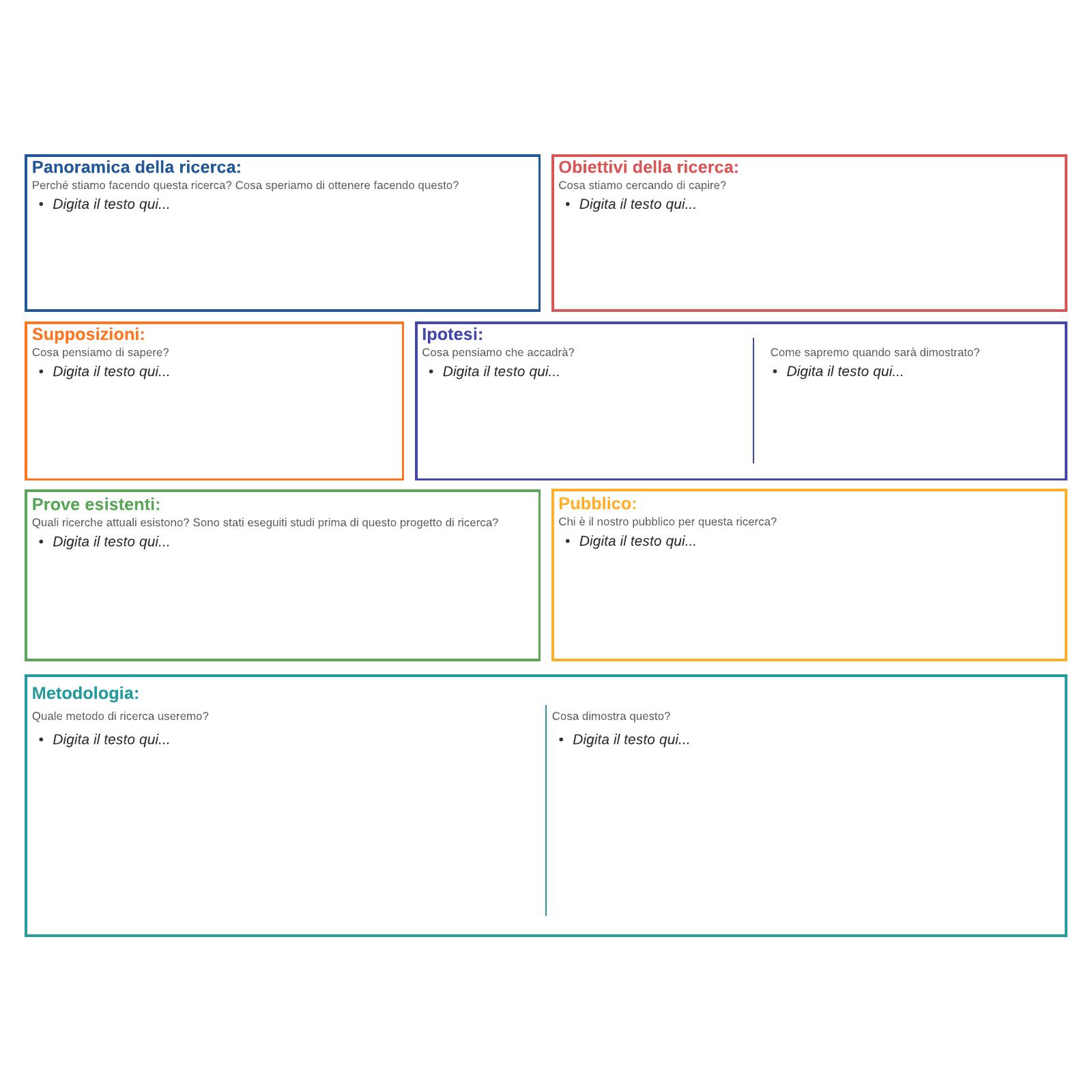 Area di disegno per ricerca UX