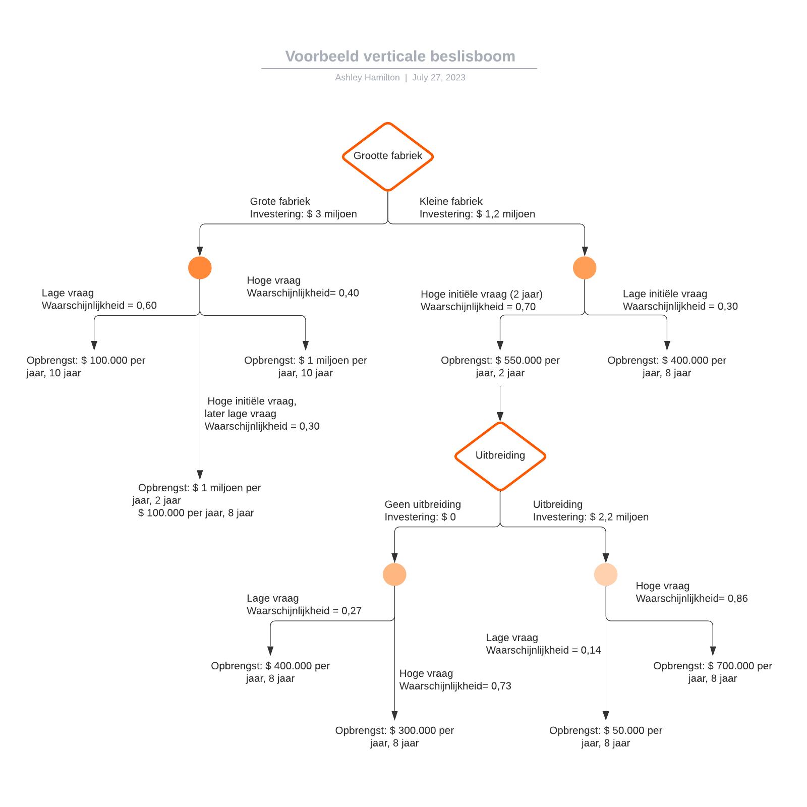Voorbeeld verticale beslisboom