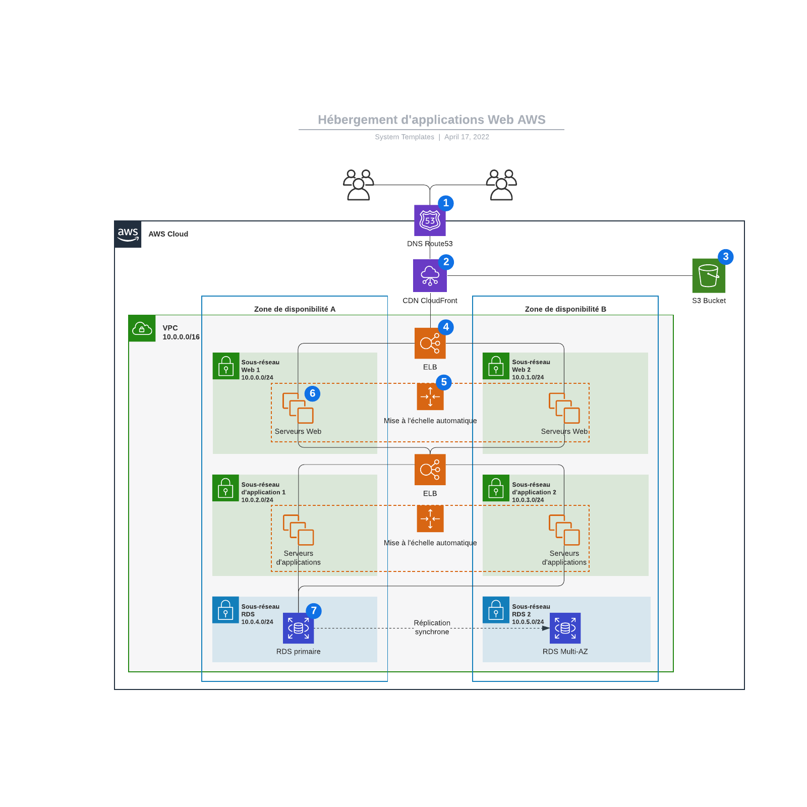 exemple d'hébergement d'applications Web AWS