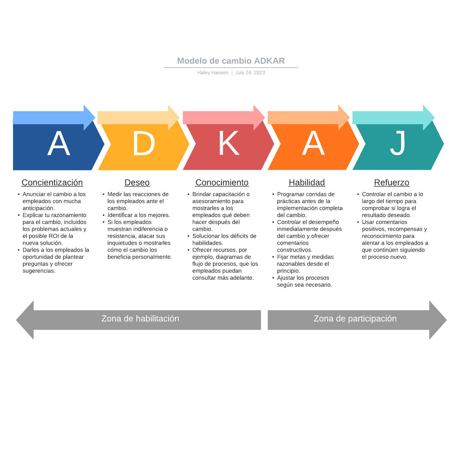 Modelo de cambio ADKAR
