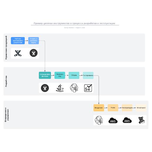 Пример цепочки инструментов и процесса разработки и эксплуатации