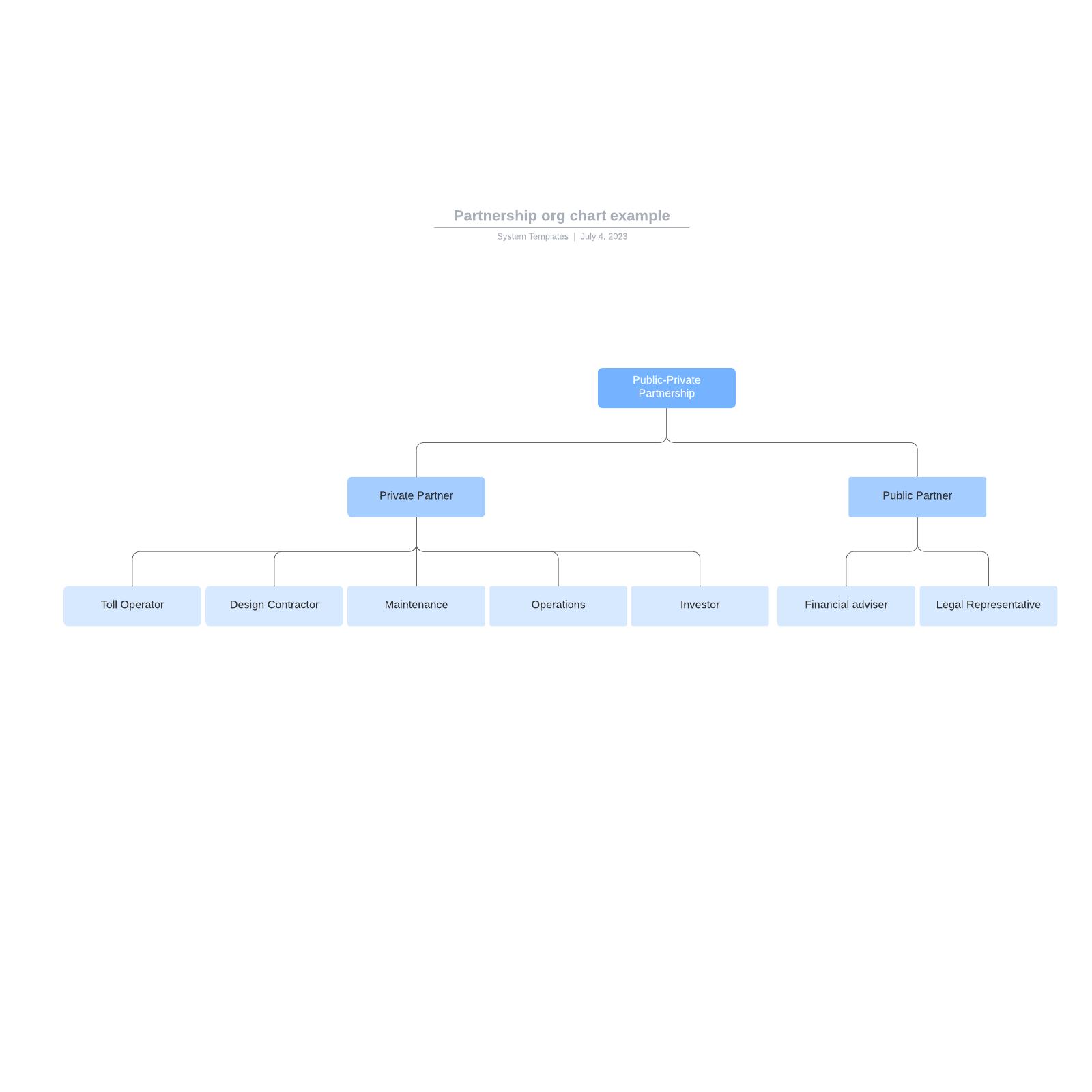 Partnership org chart example