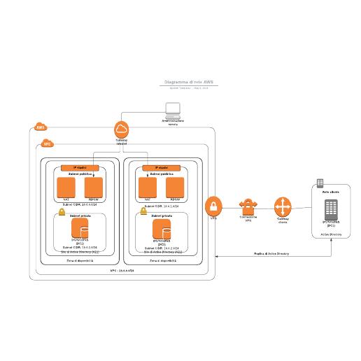 Diagramma di rete AWS