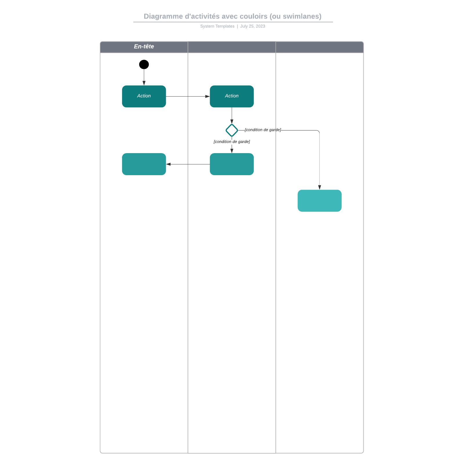 exemple de diagramme d'activités UML swimlane vierge