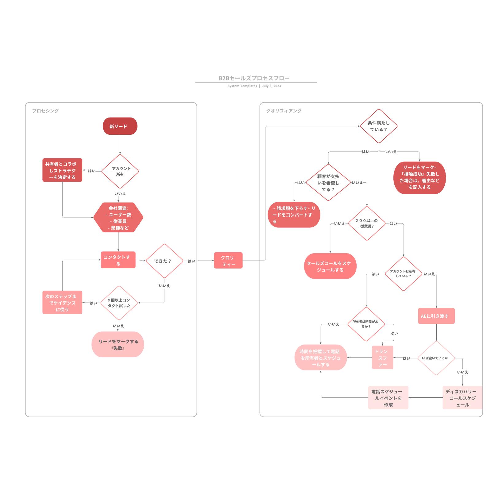 プロセスフロー図のサンプル