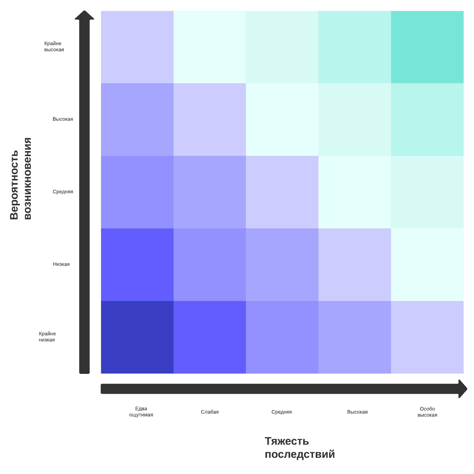 шаблон матрицы оценки рисков