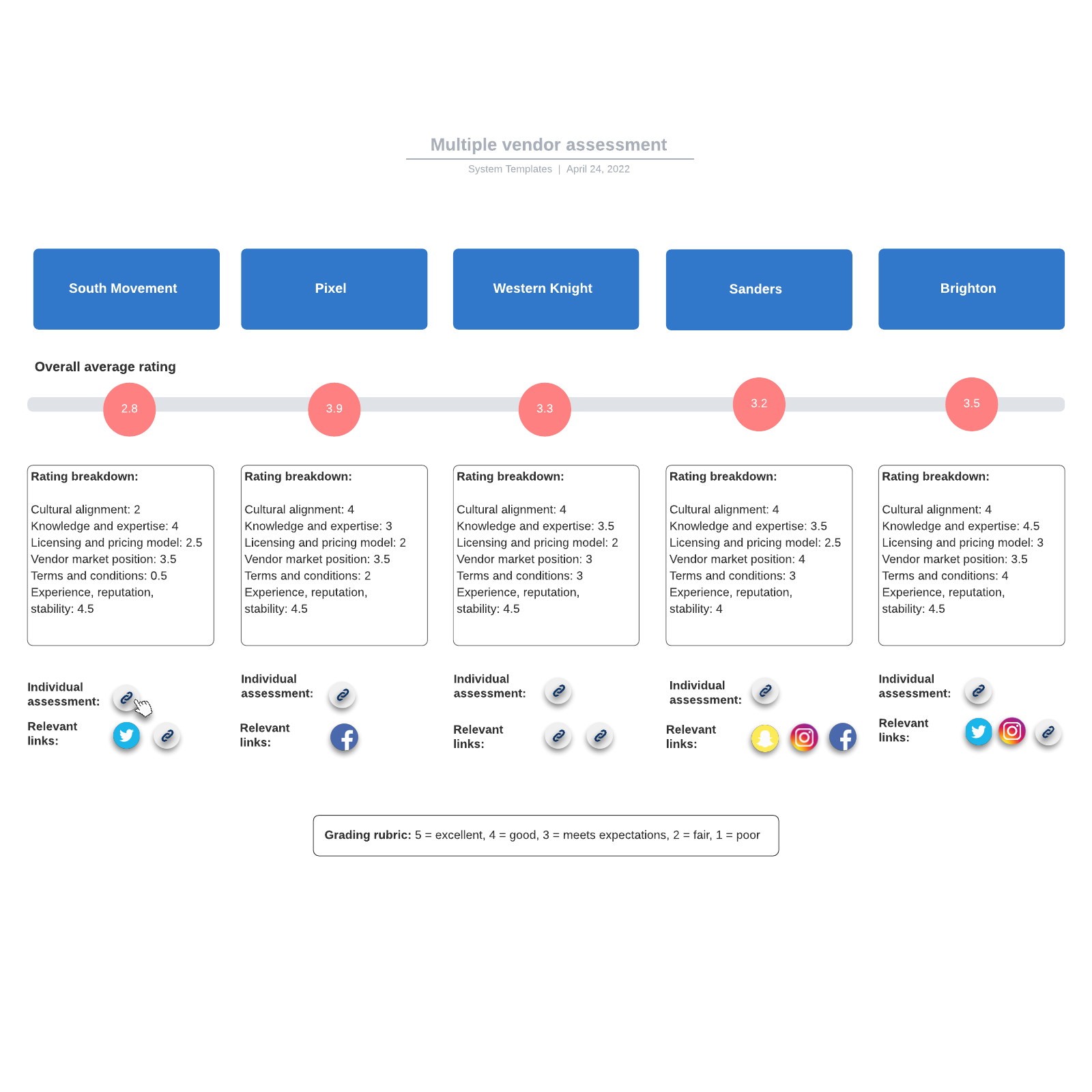 Multiple vendor assessment