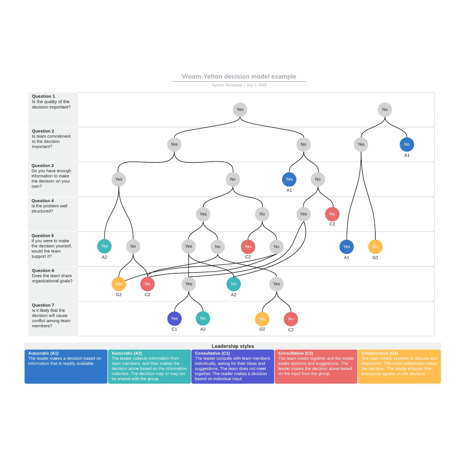 Vroom-Yetton decision model example