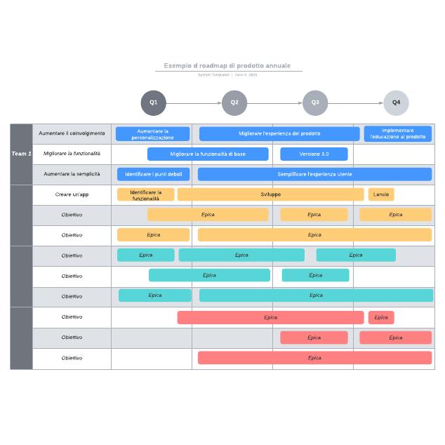 Esempio d roadmap di prodotto annuale