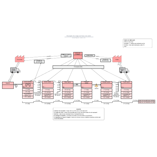 Exemplo de mapa de fluxo de valor