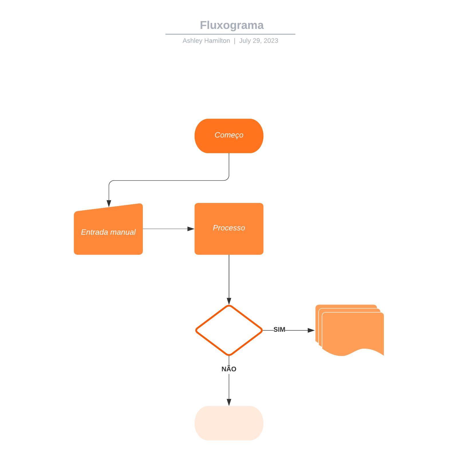 Modelo de fluxograma pronto para editar