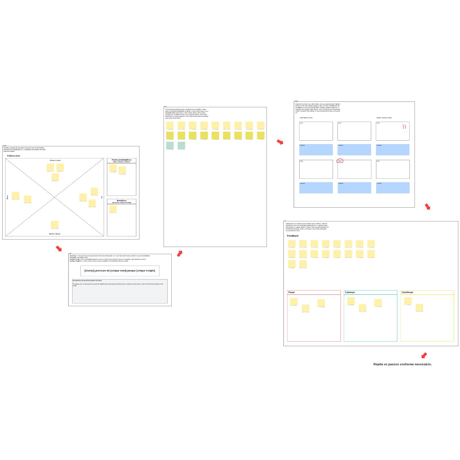 Modelo de processo de Design Thinking
