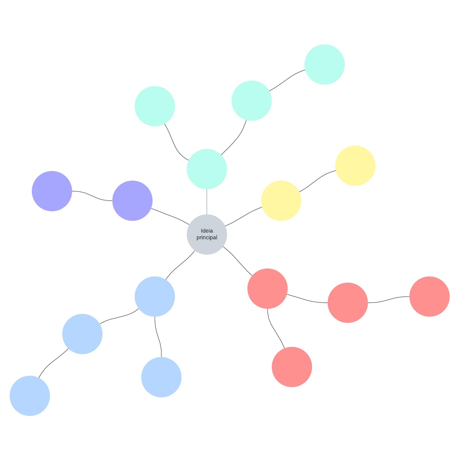 Modelo de mapa mental