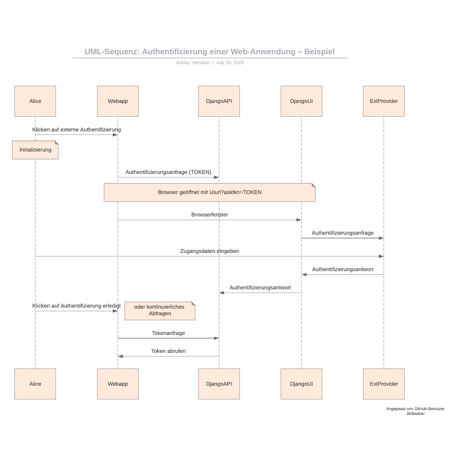 UML-Sequenz: Web-Anwendung Authentifizierung