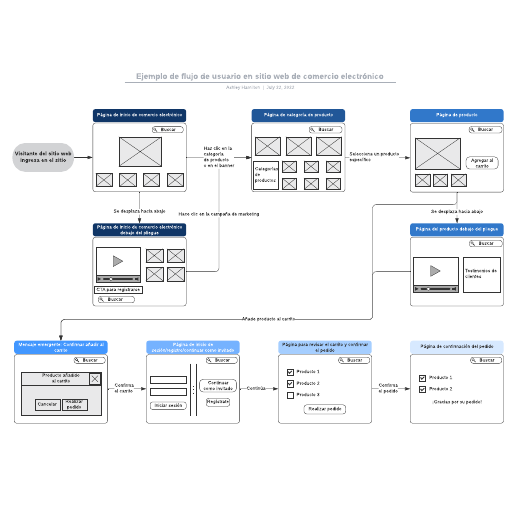 Ejemplo de flujo de usuario en sitio web de comercio electrónico