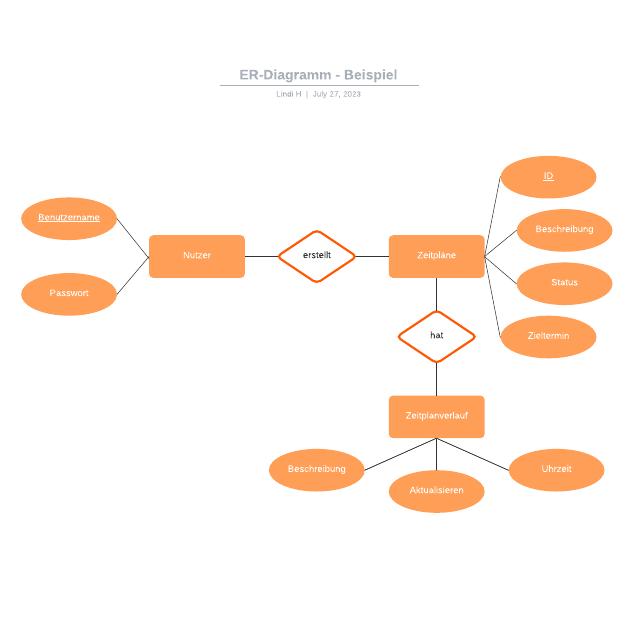ER-Diagramm - Beispiel