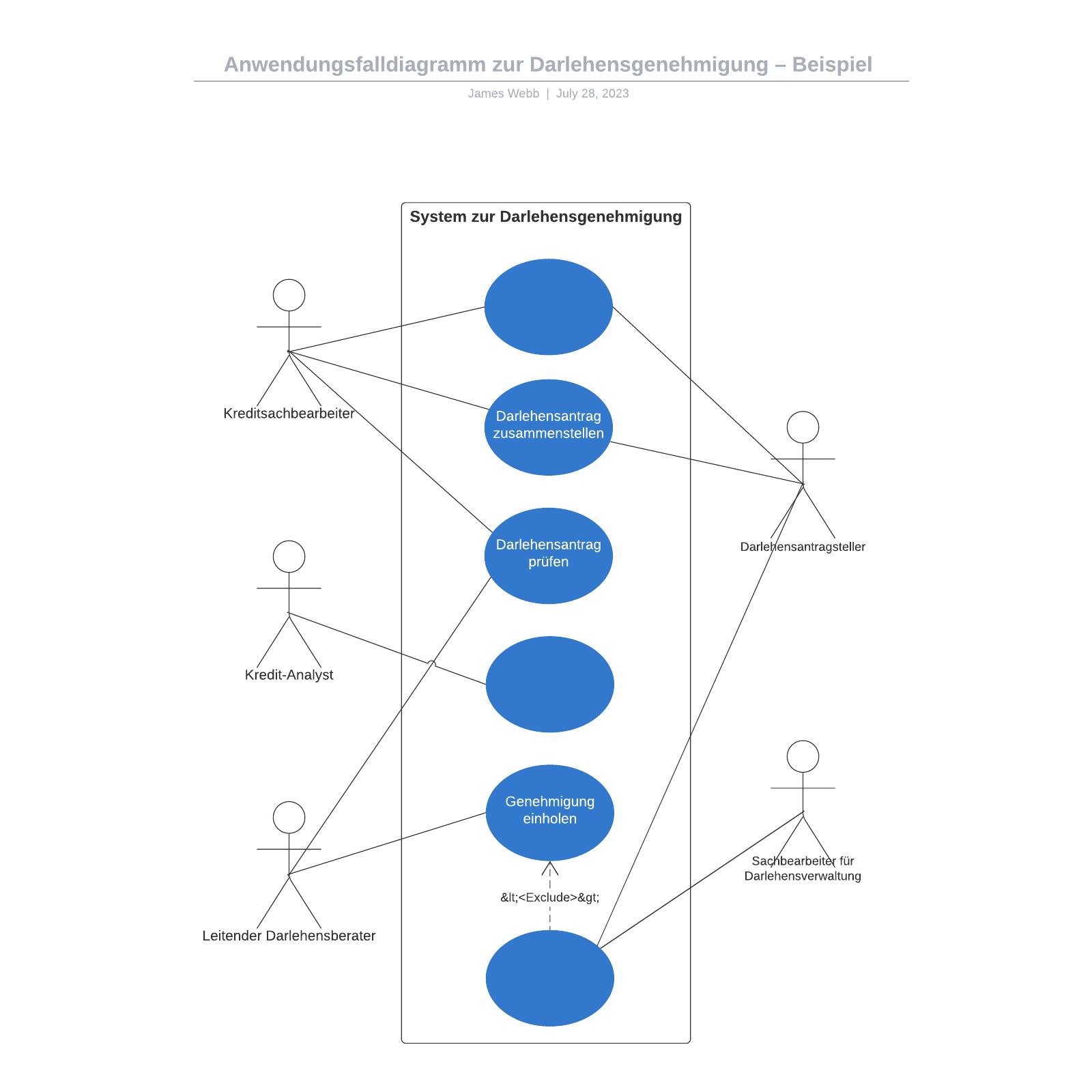Darlehensgenehmigung Anwendungsfalldiagramm – Beispiel | Lucidchart