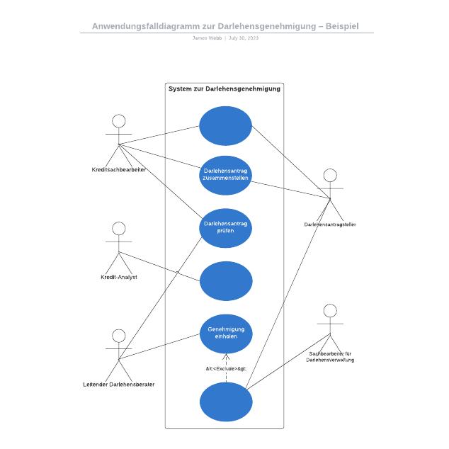 Anwendungsfalldiagramm zur Darlehensgenehmigung – Beispiel