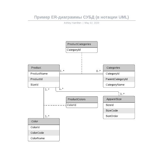 Пример ER-диаграммы СУБД (в нотации UML)