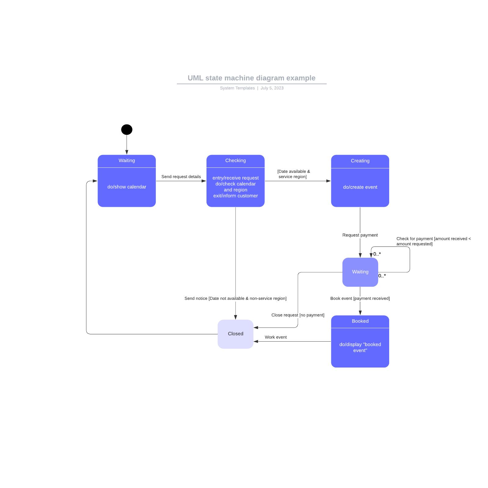 UML state machine diagram example