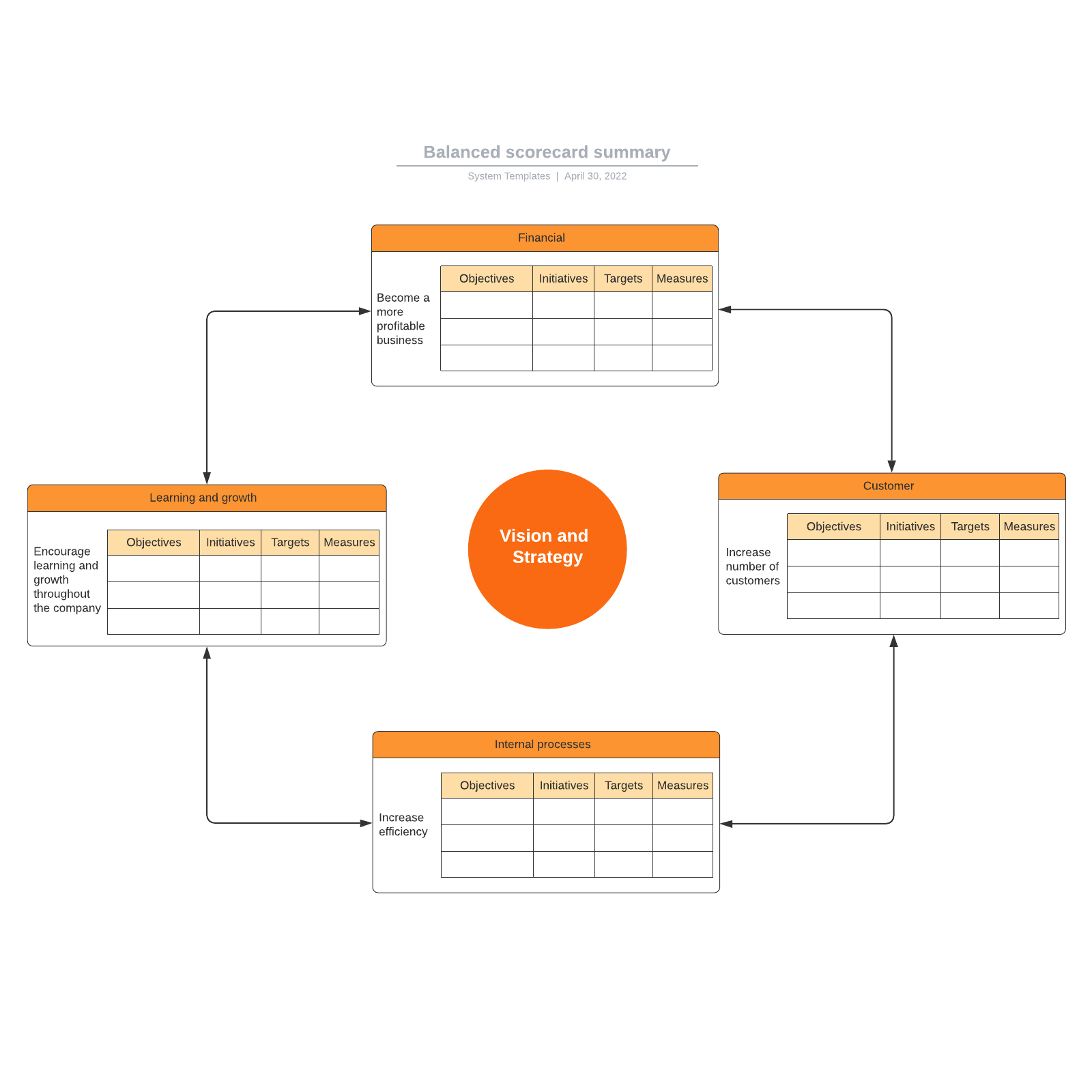 Balanced scorecard summary