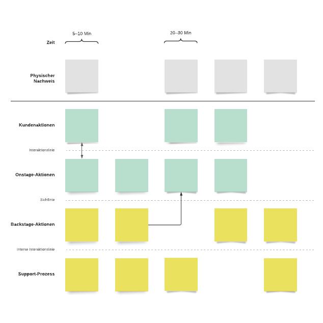 Service-Blueprint