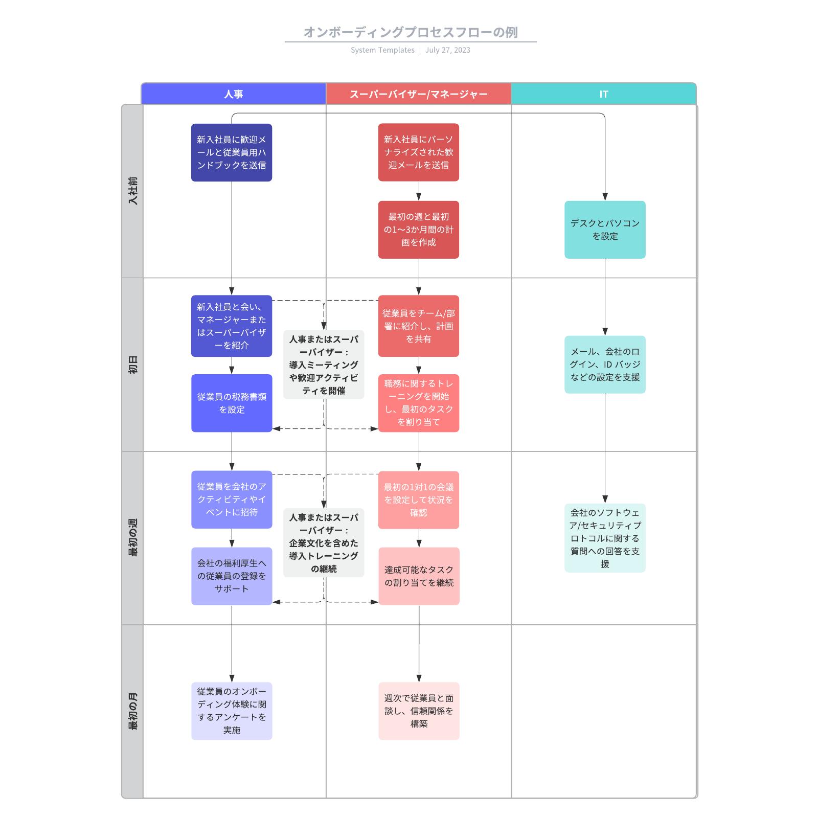 研修プロセスフローチャートマニュアル
