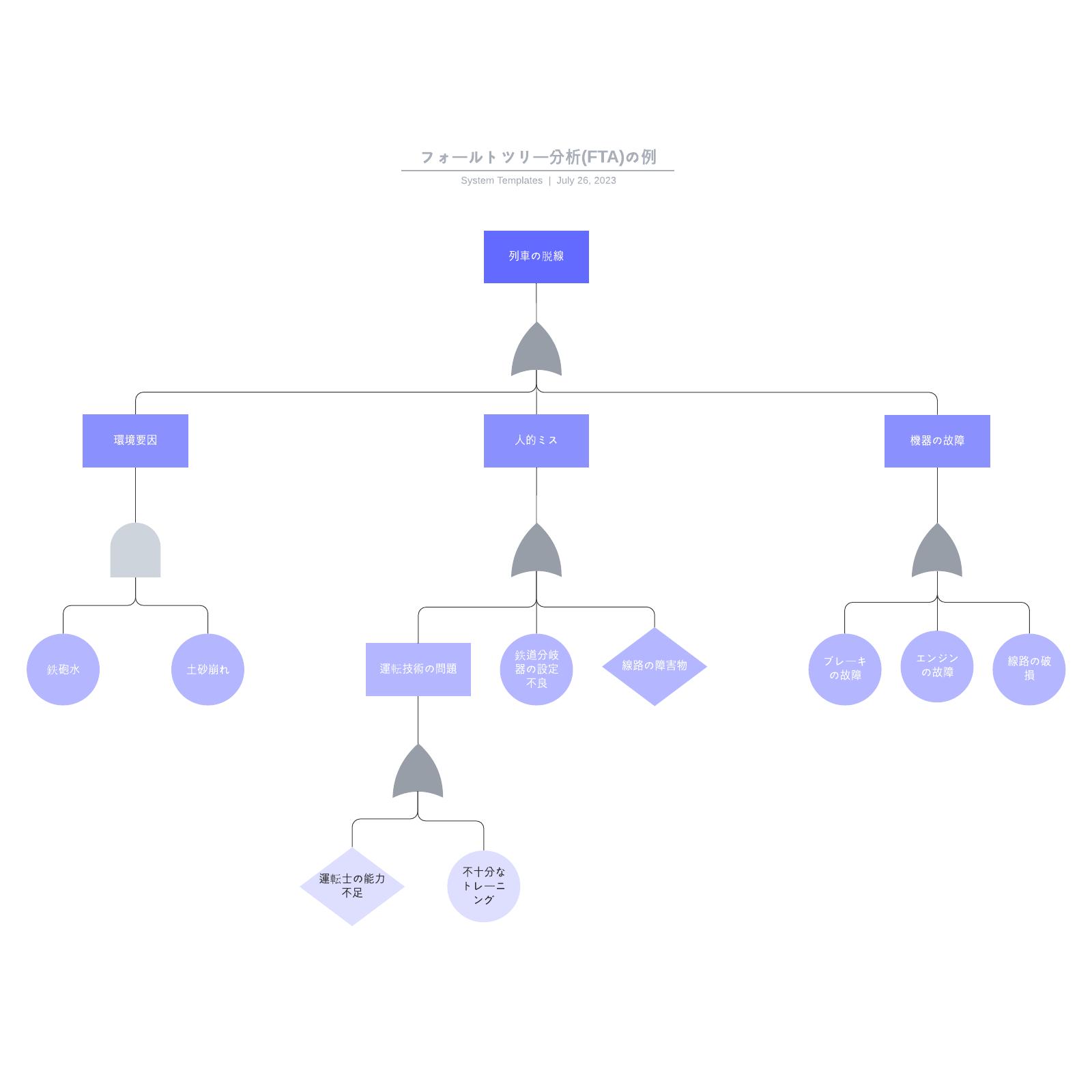FTA解析(フォルトツリー)テンプレート