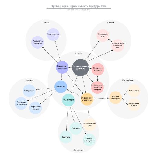Пример органиграммы сети предприятия